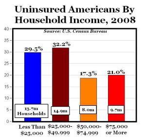 uninsured by income
