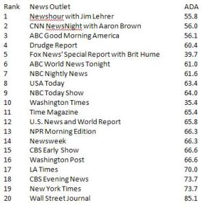 Media source and ADA Score