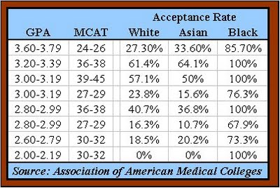 acceptance rate into medical school by college Medical schools - top 15 easiest medical schools to get into find and compare the best medical schools by tuition, average mcat, gpa scores, national rank.