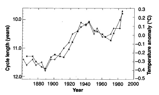 Graph via Christensen/Lassen